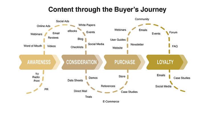 content_buyer_journey.jpg