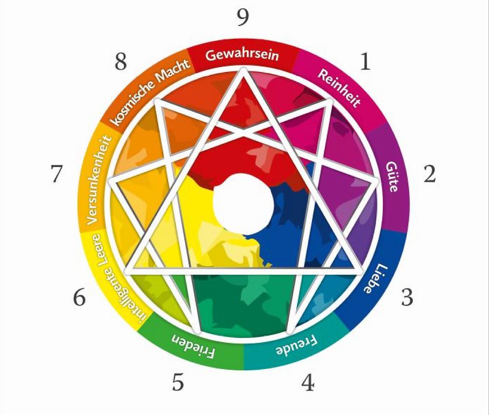 Das Enneagramm - Neun Farben der Stille