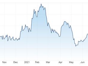 热点 Afterpay财报发布,股价小幅回落