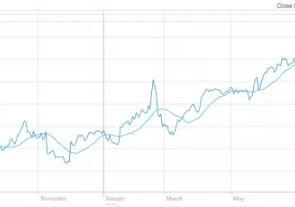 热点 Domino财报发布,股价创历史新高