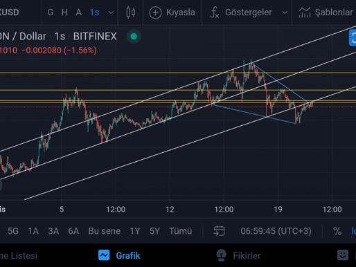 TRON/USD Analiz  21.04.2021