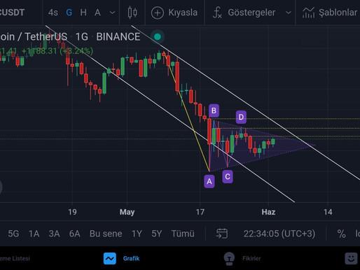 BTC/USDT Analiz   02.06.2021