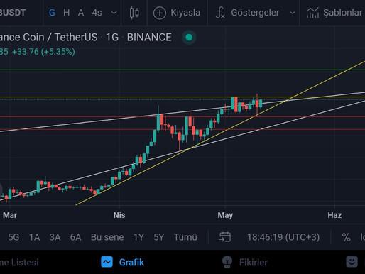BNB/USD Analiz 12.05.2021