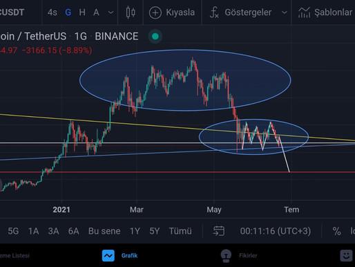 BTC/USDT  Analiz  22.06.2021