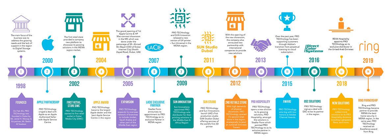 timeline protech 2021 long.jpg
