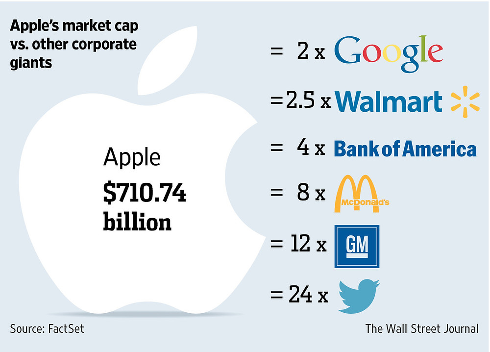 Apple's market cap.jpg