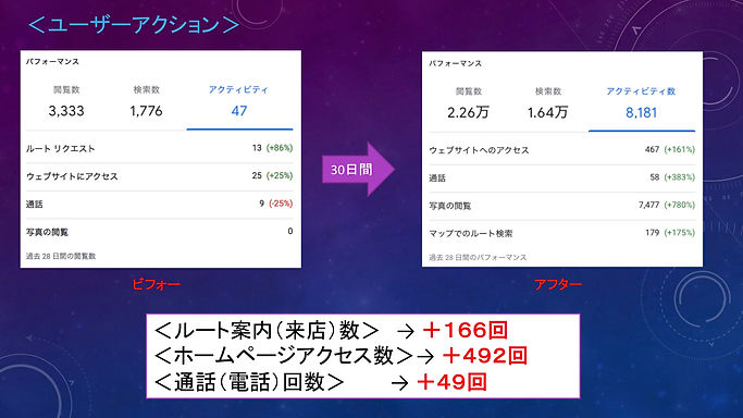 MEO・カーレッジオフィス・成功事例