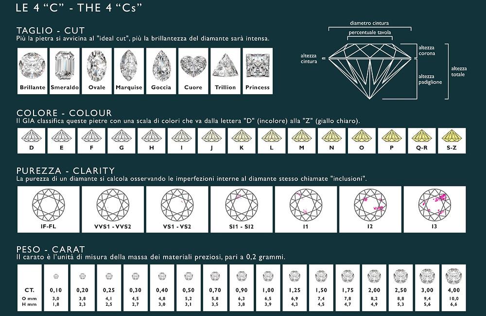 anello solitario, laboratorio orafo