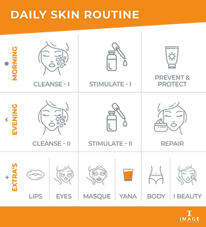 IMAGE.Skincare_Daily.skin_.routine.schem