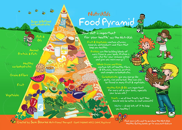Food pyramid A4 A.jpg