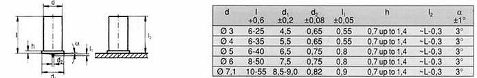 Tabela UT