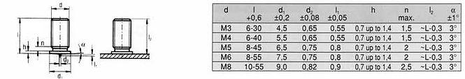 Tabela trzpieni PT