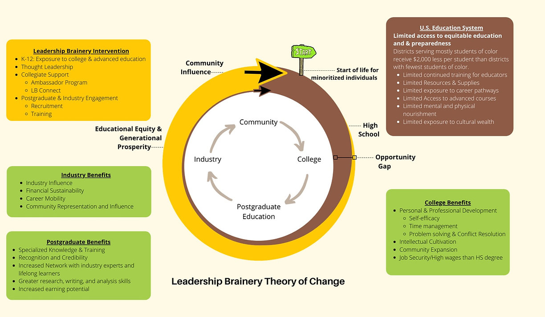 Leadership%20Brainery%20Theory%20of%20Change_edited.jpg