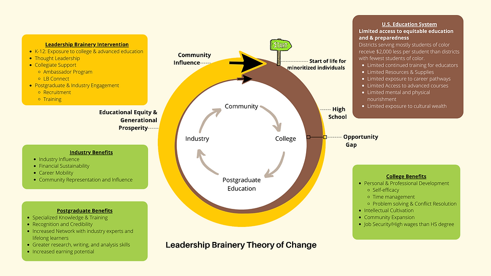 Leadership Brainery Theory of Change.png