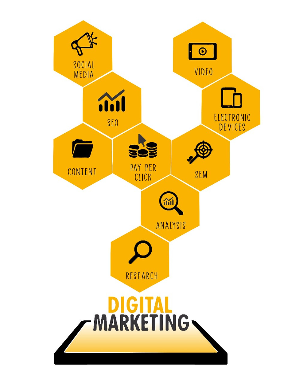 The facets of Digital marketing by Purplechalk