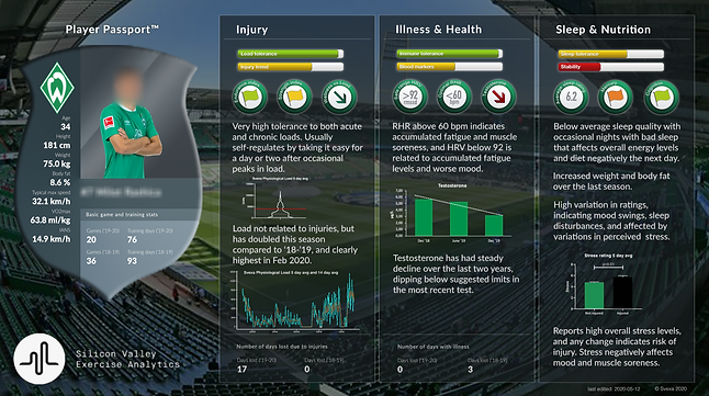 Svexa's Player Passport provides a condensed visual representation of key metrics for each individual athlete