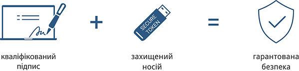Токени Автор | Захищены носії