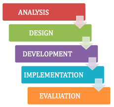 Steps in ADDIE, Analysis Design Development Implementation and Evaluation