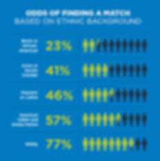 Likelihood_Of_A_Match_Graphic_10People_H