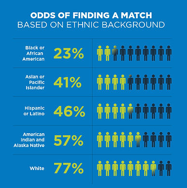 Likelihood_Of_A_Match_Graphic_10People_H