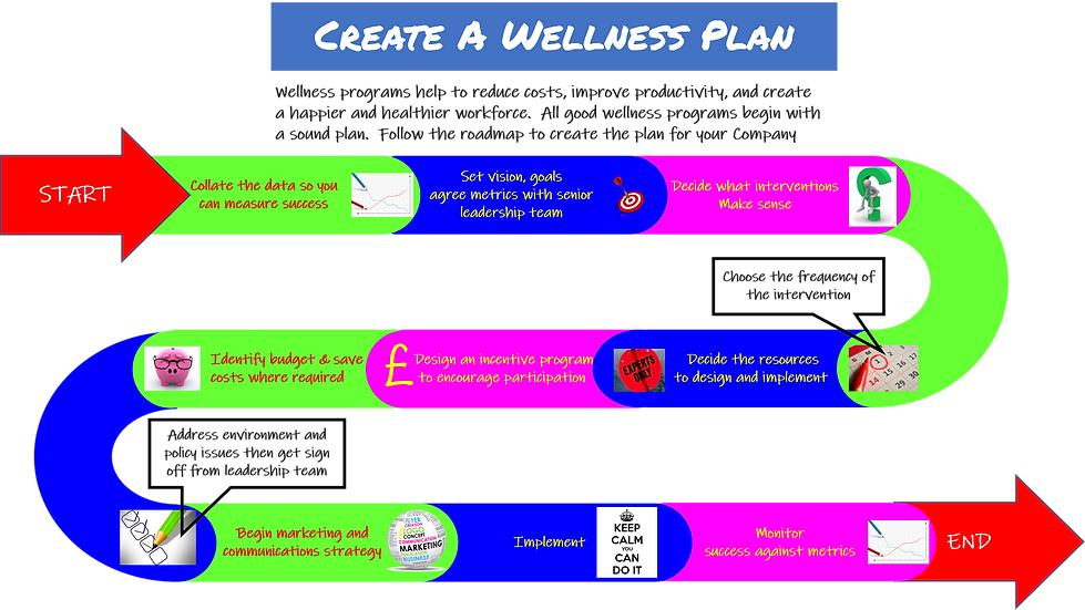 CREATING A WELLNESS PLAN.png