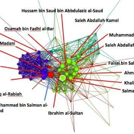 Influence Dynamics in the House of Saud