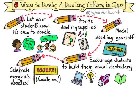 sketchnote of 5 ways to develop a doodling culture in your class created by Sylvia Duckworth