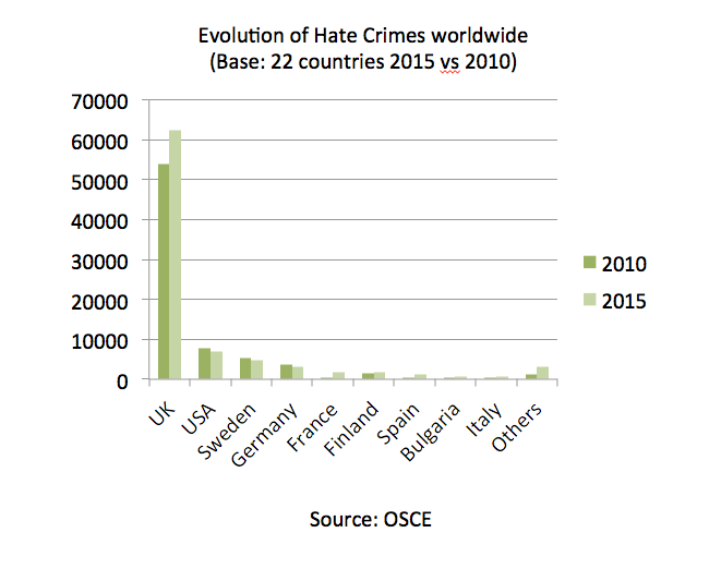 Fact: Anti-semitic crime reaches record level in the UK