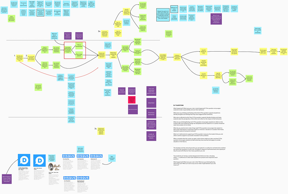 disqus - system map.png