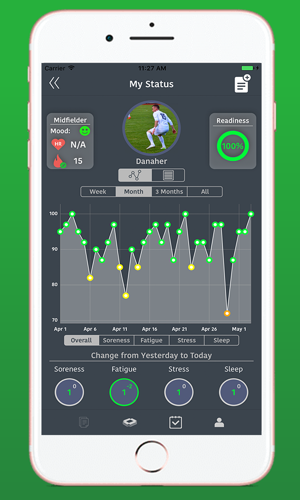 SoccerPulse helps me evaluate how fatigued my players are.