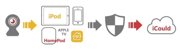 HomeKit Secure Video 1_工作區域 1.png