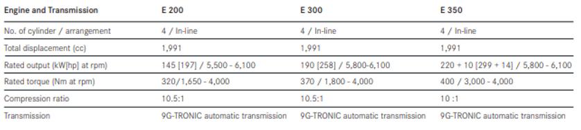 Spesifikasi dan Harga Mercedes Benz E200 E250 E300 E350