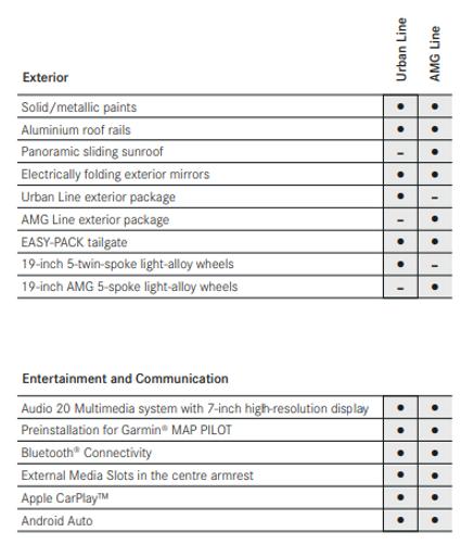 Spesifikasi dan Harga Mercedes Benz GLA 200