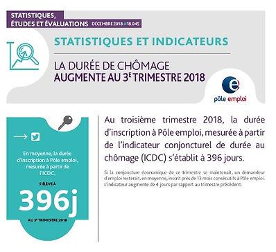 Durée de chômage 2018