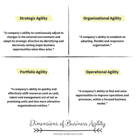 dimensions of business agility.PNG