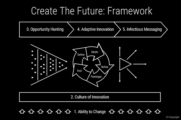 create-the-future-insight-framework.png