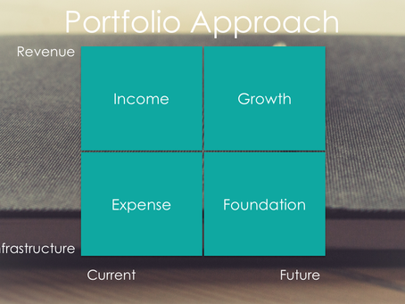 A Portfolio Approach to Strategic Planning