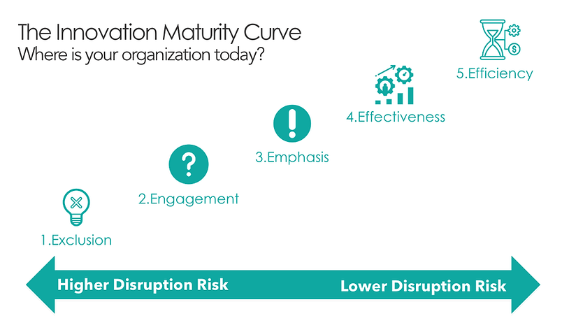 Innovation Maturity Curve Simple.png