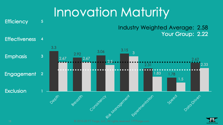 Innovation Maturity Assessment.png