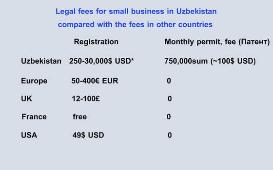 Mirziyoyev ripping off small businesses in Karakalpakstan forcing them to pay permit EVERY MONTH!!!