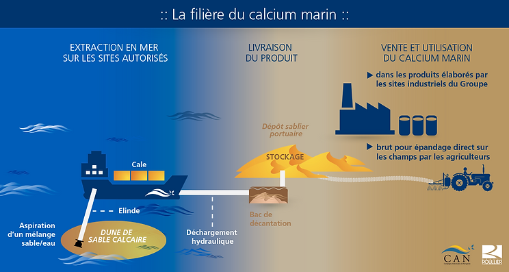 infographie Compagnie Armoricaine de Navigation