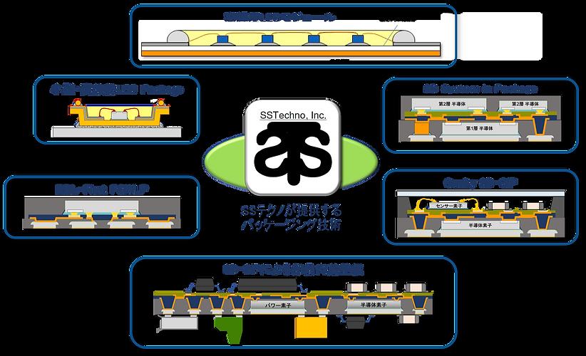 SSテクノ:パッケージング技術.png