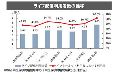 ライブコマース市場規模_1.png