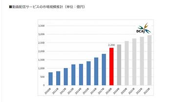 ライブ配信サービス市場規模_1.png