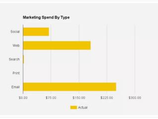 How I'll waste less money doing digital advertising