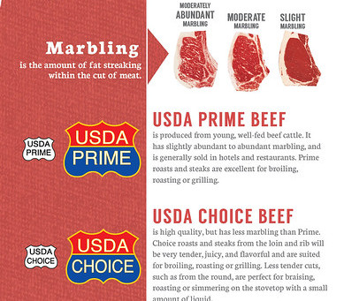How to Purchase the Best Steak: Answering The Two Most Frequently Asked Questions