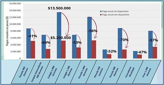 Resultados de ahorro anual