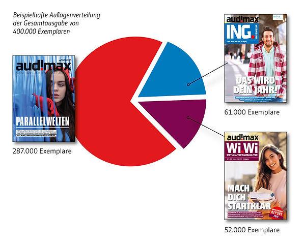 Info-Grafik: Auflagenverteilung der audimax Gesamtausgabe