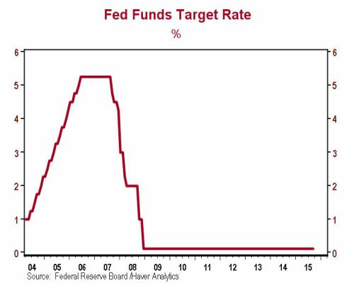 Fed Rate Hikes Not Likely this Year