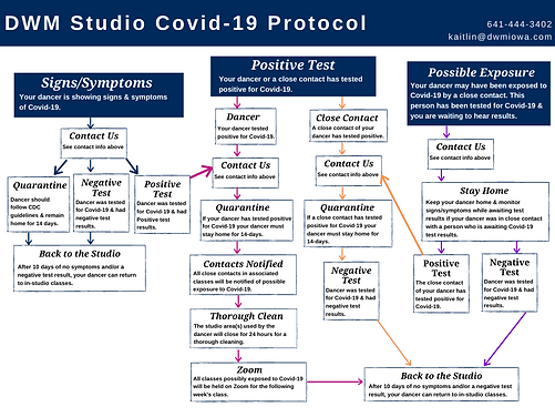 Copy of COVID-19 Protocol Chart Template